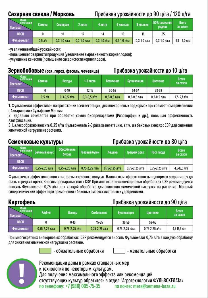 Практика применения FULVOCHELATE (кейсы)